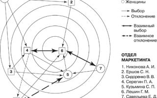Социометрия — справочник студента
