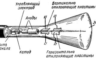 Электрический ток в вакууме — справочник студента