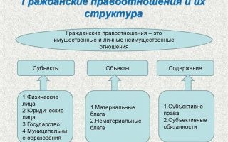 Особенности гражданско-правовых отношений — справочник студента