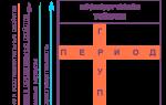 Графическое построение pi-орбиталей — справочник студента