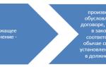 Особенности исполнения гражданских обязательств — справочник студента