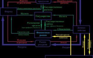 Кругооборот товаров и услуг — справочник студента