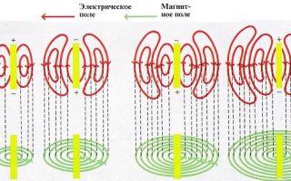 Скорость распространения электромагнитных волн — справочник студента