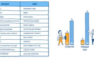 Сравнительный анализ методов п. экмана и к. изарда — справочник студента