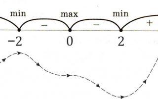 Решение задач на максимум и минимум с помощью производной — справочник студента