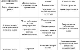 Соответствие культуры принятой стратегии — справочник студента
