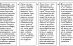 Модель «исследования – действия» — справочник студента