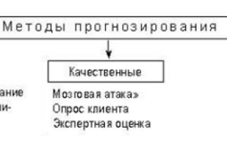 Моделирование и прогнозирование при принятии решений — справочник студента