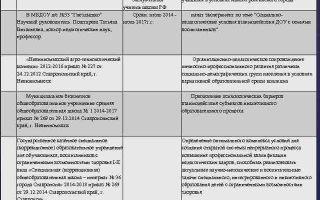 Организация опытно-поисковой исследовательской работы образовательного учреждения — справочник студента