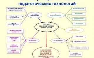 Классификация педагогических технологий — справочник студента