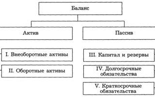 Содержание и строение бухгалтерского баланса — справочник студента
