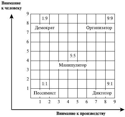 Контроль либерального и авторитарного руководителя - Справочник студента