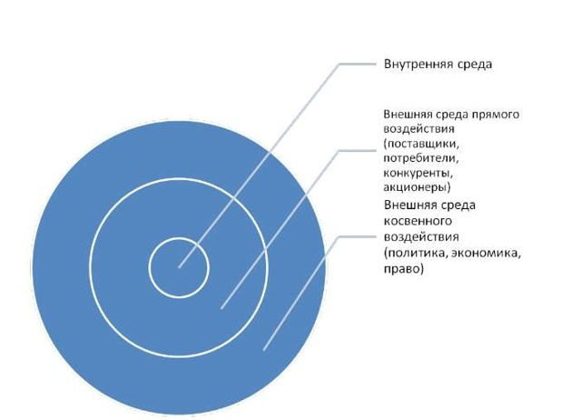Внешняя среда, ее основные характеристики - Справочник студента
