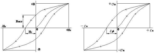 Остаточная индукция и коэрцитивная сила - Справочник студента