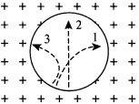 Векторный потенциал и его связь с вектором индукции магнитного поля - Справочник студента