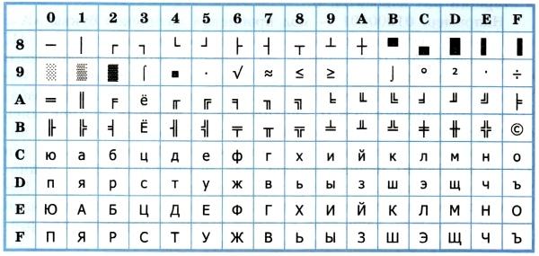 Кодирование текстовой информации - Справочник студента