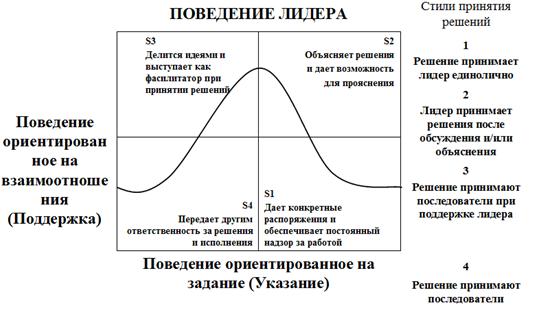 Концепции ситуационного лидерства - Справочник студента