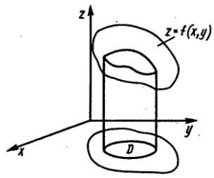 Вычисление площади поверхности с помощью двойного интеграла - Справочник студента
