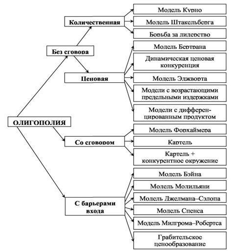 Олигополия - Справочник студента