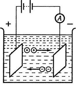 Электролиты, закон Фарадея - Справочник студента