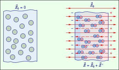 Электронная теория поляризации диэлектриков - Справочник студента