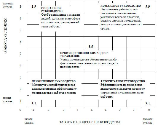 Концепции лидерского поведения - Справочник студента