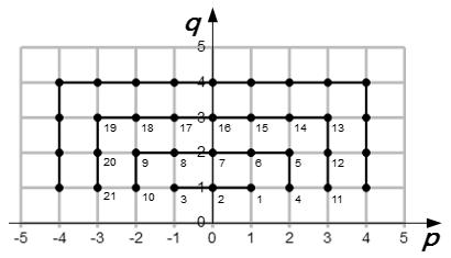 Числовые последовательности - Справочник студента