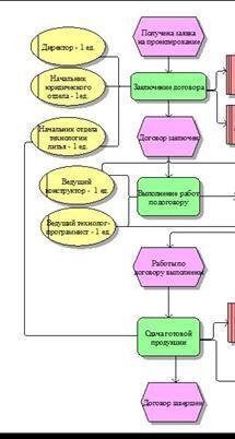 Потенциал и нормировка потенциала - Справочник студента