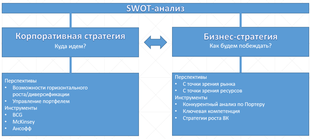 Метод SWOT-анализа - Справочник студента