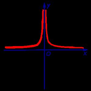Функции и их графики - Справочник студента