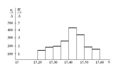 Полигон частот и гистограмма частот - Справочник студента