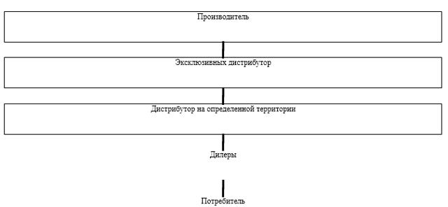 Рынки промежуточных благ - Справочник студента