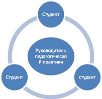 Интерактивное общение - Справочник студента