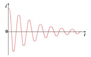 Электромагнитные колебания - Справочник студента