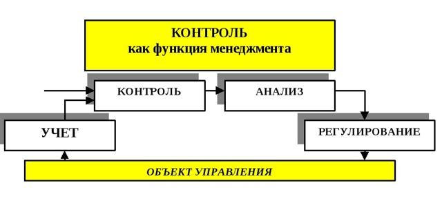 Контроль и анализ как функции менеджмента - Справочник студента