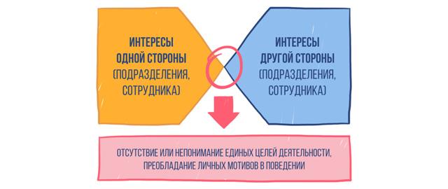 Структура и процесс развития конфликта - Справочник студента