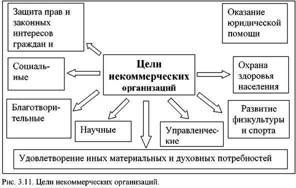 Цели деятельности коммерческих и некоммерческих организаций - Справочник студента