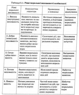 Теория нравственного воспитания - Справочник студента