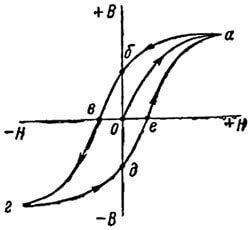 Гистерезис намагничивания и кривая Столетова - Справочник студента