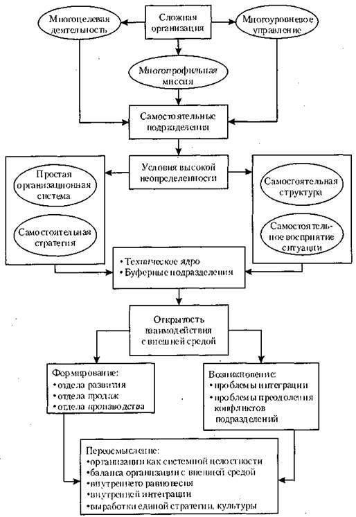 Модель социотехнической системы - Справочник студента