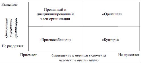 Научение поведению в организации - Справочник студента