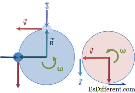 Равномерное и неравномерное движение тела по окружности - Справочник студента