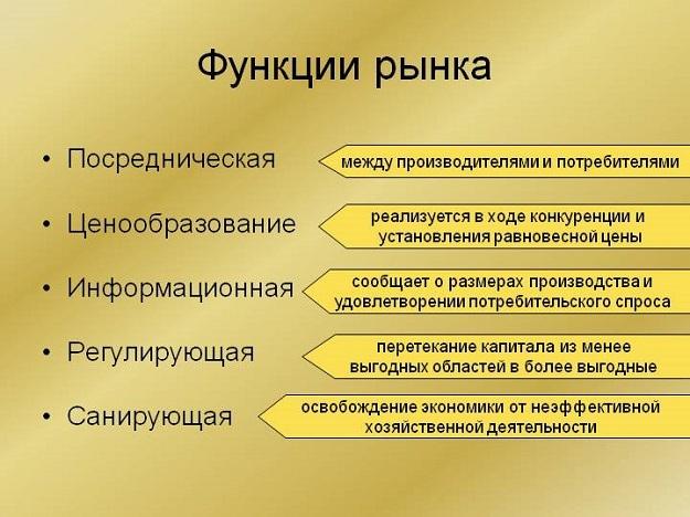Функции рынка - Справочник студента
