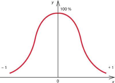 Нормальное распределение, нормальная кривая - Справочник студента