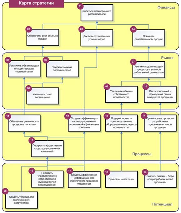 Типы стратегий - Справочник студента
