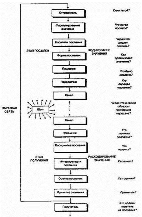Барьеры в межличностных коммуникациях - Справочник студента
