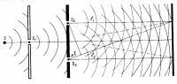 Интерференция монохроматических волн - Справочник студента