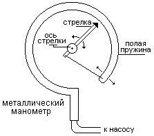 Давление идеального газа - Справочник студента