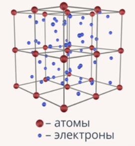 Магнитное поле движущегося заряда - Справочник студента
