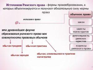 Основные формы и принципы правотворчества - Справочник студента